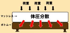ボックススプリングボトムの体圧分散